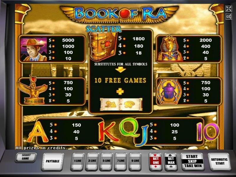 Book Of Ra Online Um Geld